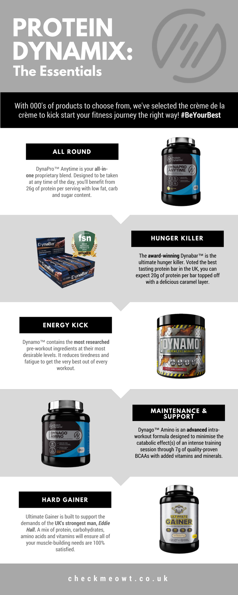 CheckMeowt | Protein Dynamix Essentials Infographic